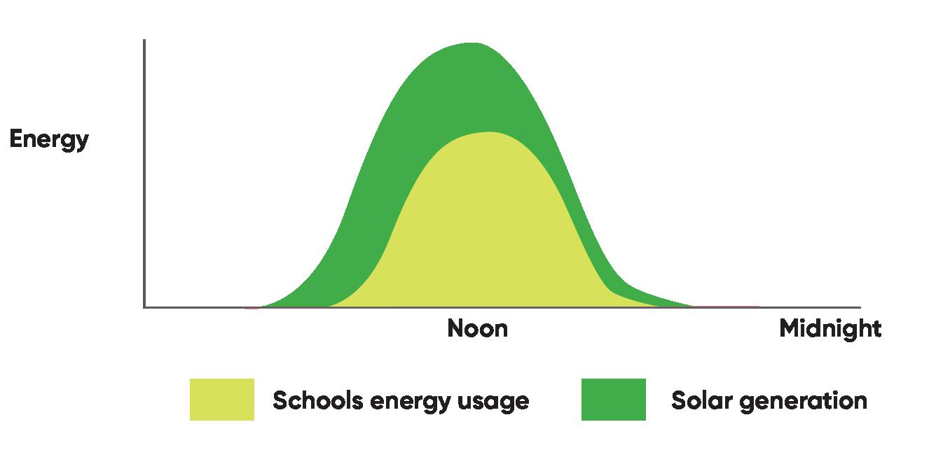 School solar curve